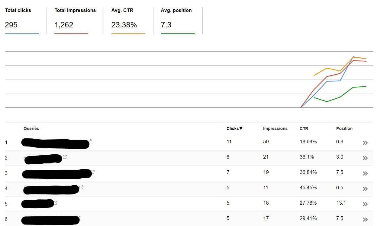 A fun Growth Hacking project I've been doing for the last week