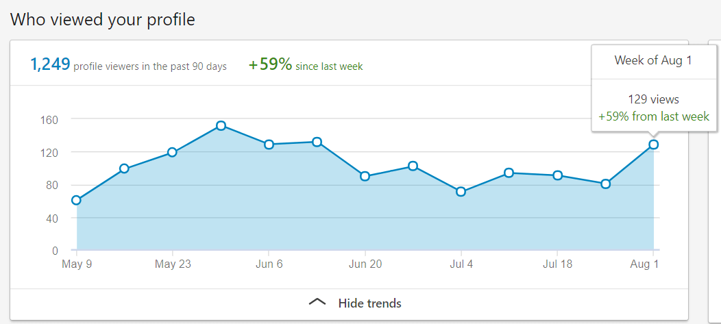 I doubled my LinkedIn connections in 10 weeks. You can do it too!
