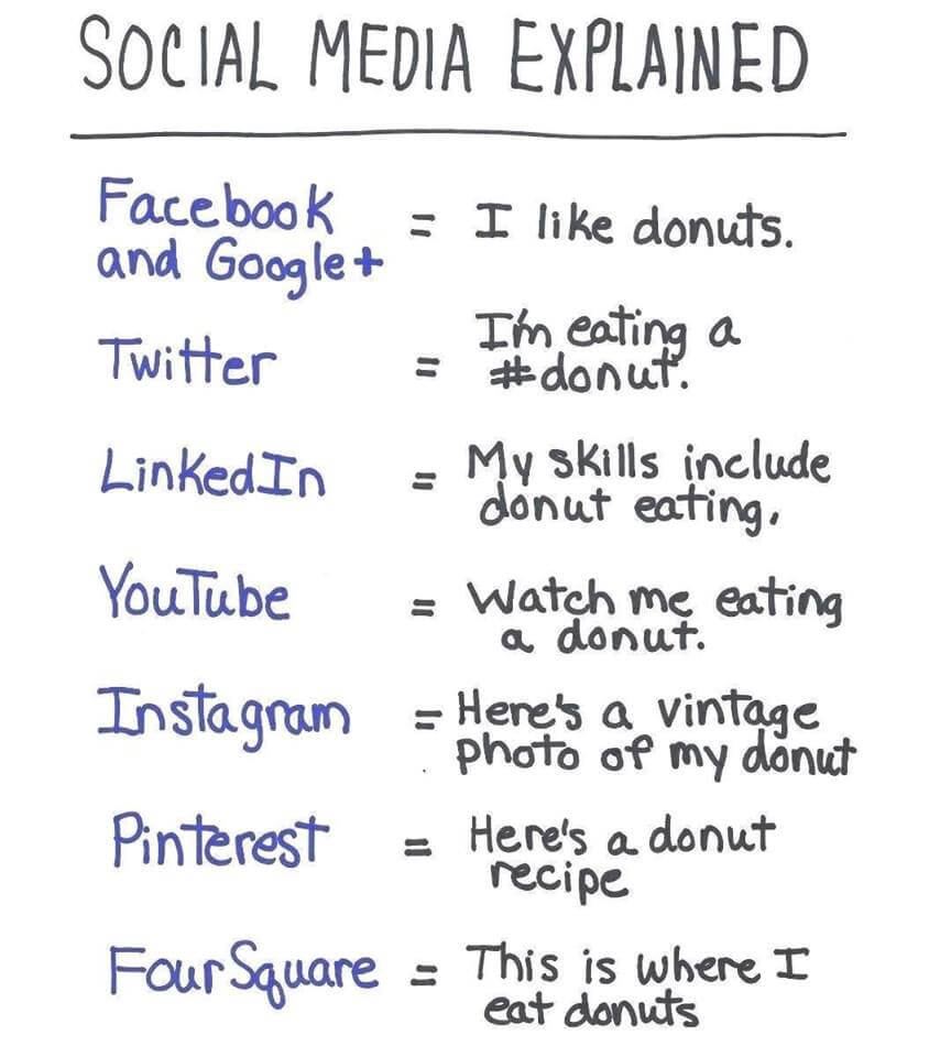 Social Media in a (do)nut shell