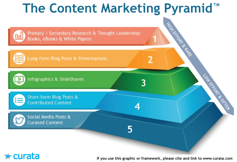 5 levels of Content Marketing Pyramid