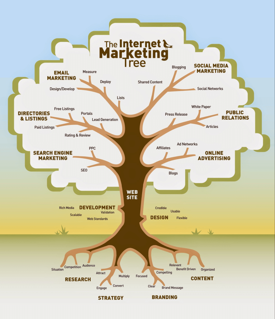 The Internet Marketing Tree – Do you aim to plant a mighty oak or settle for a struggling bush?