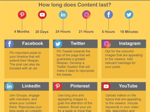 The lifespan of your posts on social media & how to extend their longevity!
