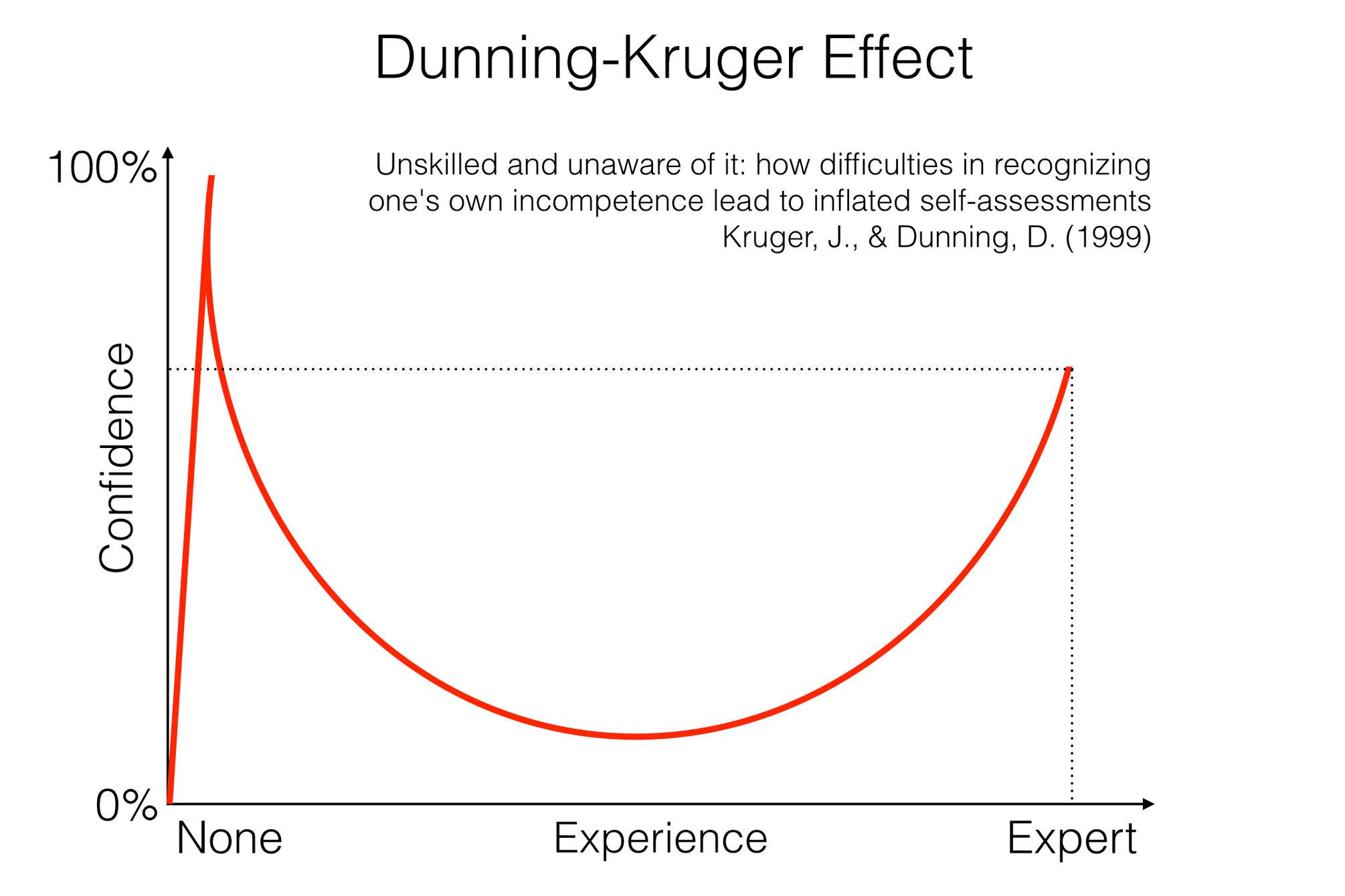 The Dunning–Kruger effect and why people think they are way smarter than they actually are?