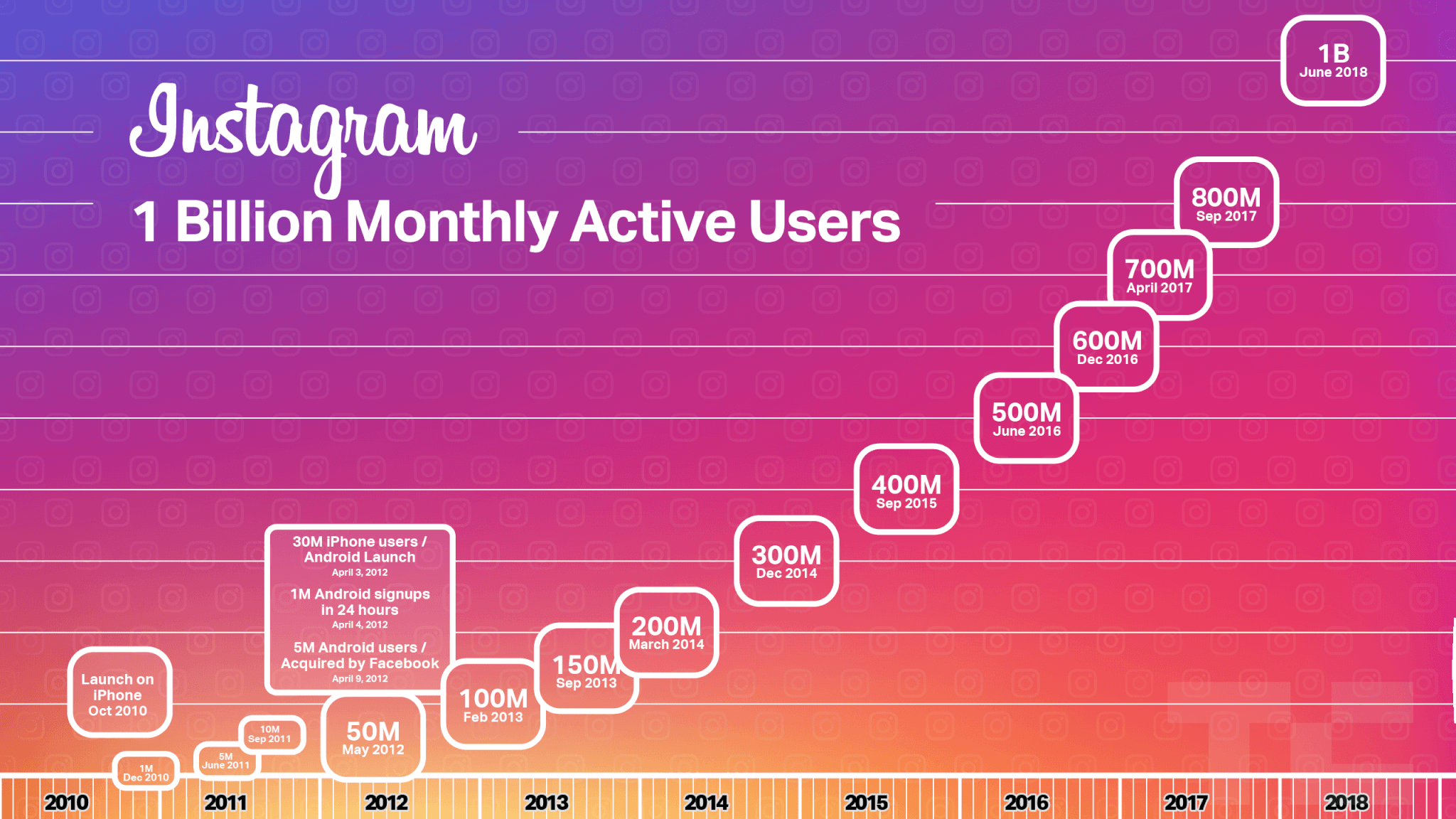 22 Instagram Statistics You Need to Know in 2019