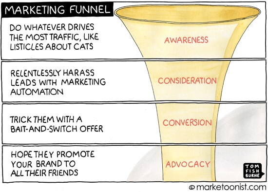 Marketing funnel – from a different perspective.