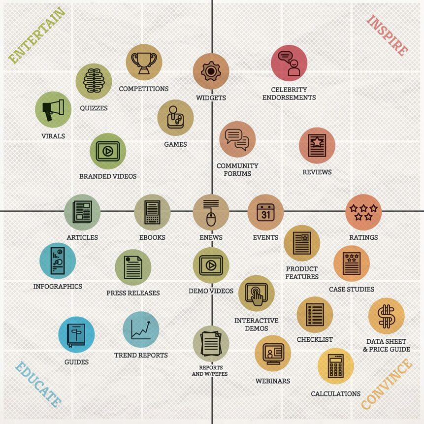 Why you should know about the Content Marketing Matrix?