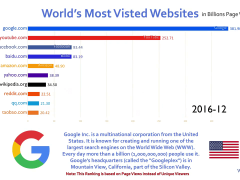Top 10 Most Visited Website Ranking History (2016-2018)